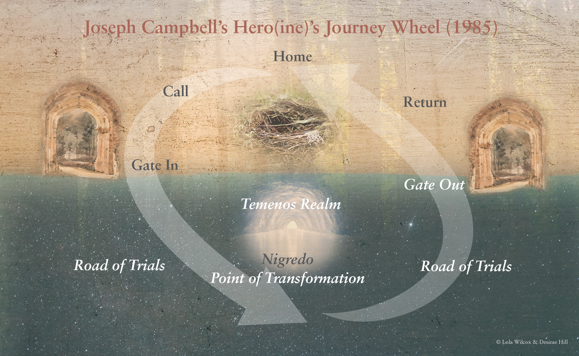 Joseph Campbell's Journey Wheel